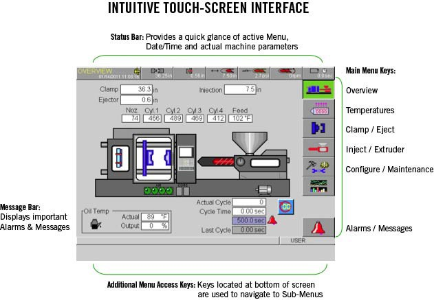 User Interface B&R